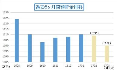 201701預貯金推移