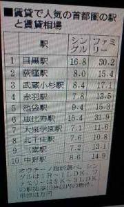 170202_目黒荻窪武蔵小杉