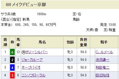 【競馬】若手から馬を強奪して田辺、急遽の京都遠征