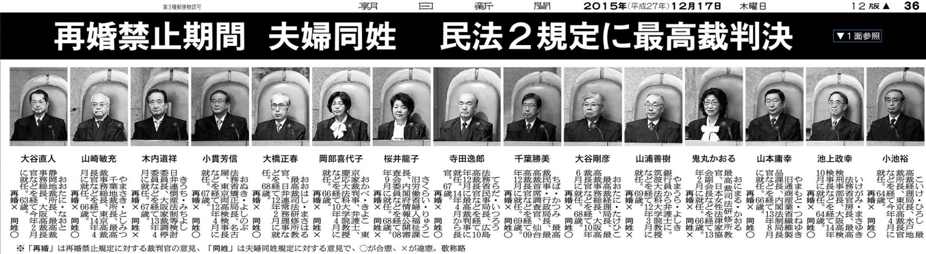 20170123日本最高裁判事15名