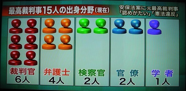 20170123日本最高裁判事出身