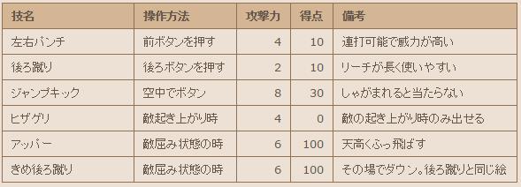 dd2_kihon1.jpg