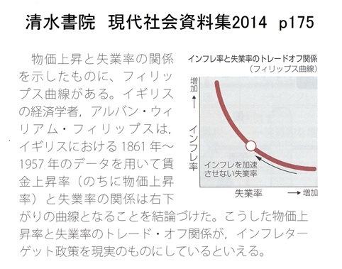フィリップス曲線清水書院 現代社会資料集2014 p175