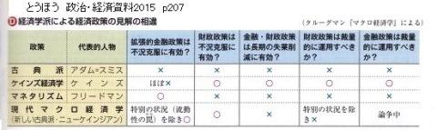 経済学史 とうほう 政治・経済資料2015 p207-2