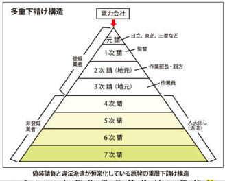下請けピラミッド