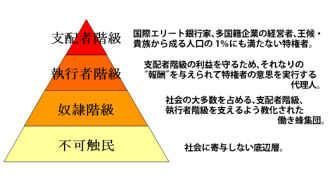新世界秩序ピラミッド