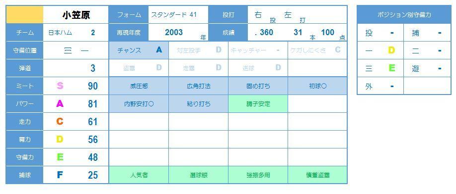 小笠原2003