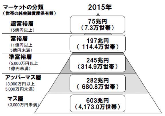 富裕層ピラミッド2015