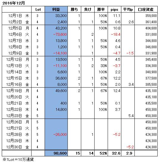 ハイレバFXトレード月間収支(16.12)