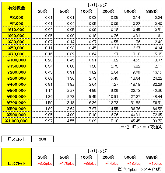 海外FXハイレバレッジXM 注文ロット数算出 レバレッジ一覧表