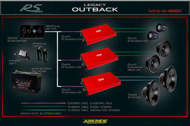 OUTBACK SYSTEM 2017