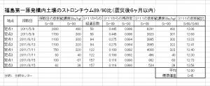 1619_Sr89-90_soil.jpg