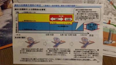 瀬田川洗堰操作規則の制定