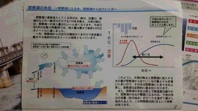 琵琶湖の水位