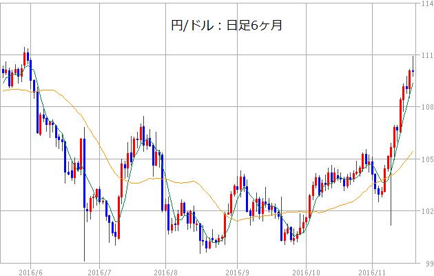 20161118ドル円日足