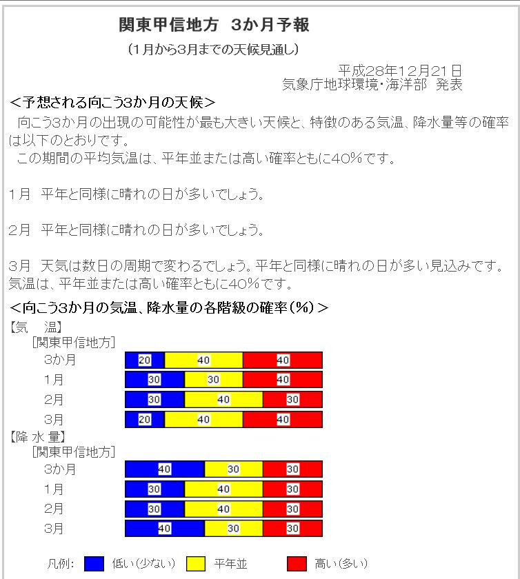 201612‐関東甲信3か月予報