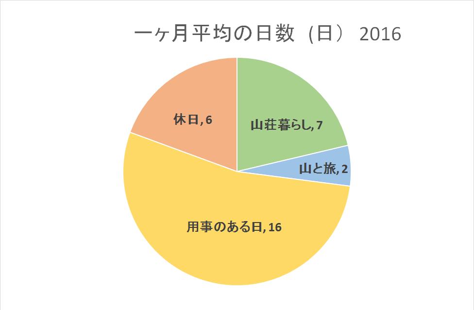 2016月平均png