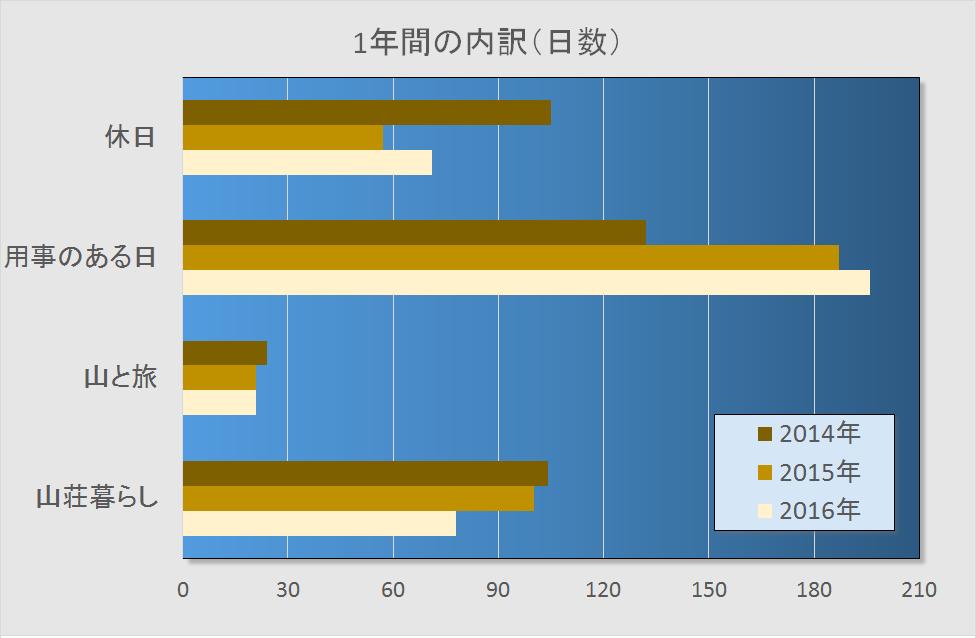 2016日数内訳