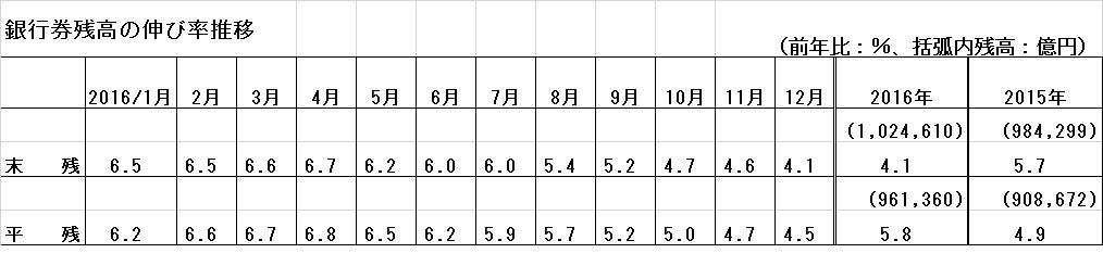 日銀券残高2016