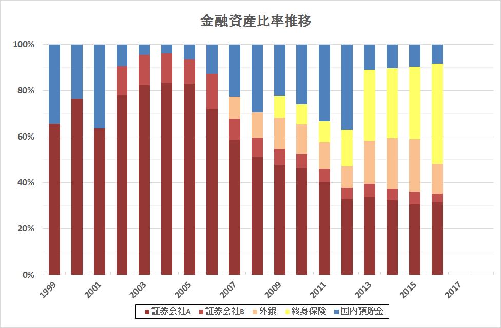 金融資産比率2016末