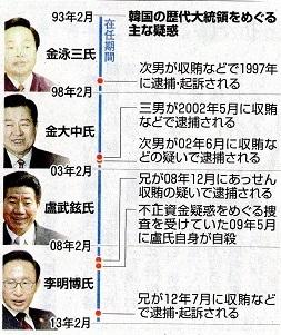 韓国歴代大統領の疑惑