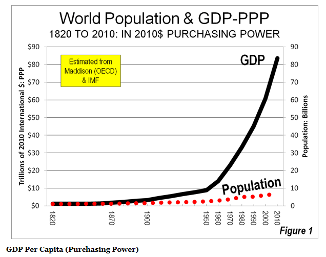 World GDP PPP Population
