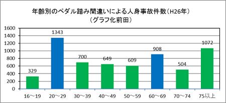 ペダル踏み間違い事故件数(年齢層別)
