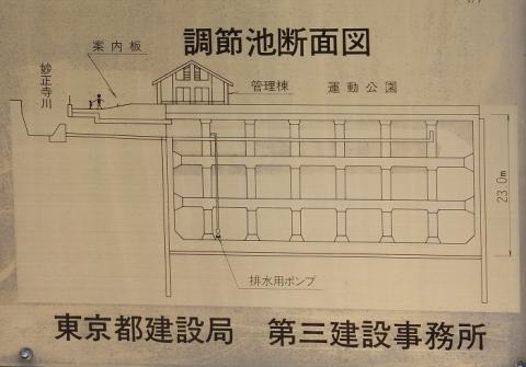 妙正寺川第二調節池