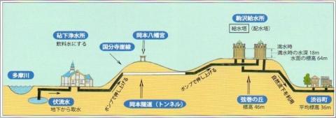 渋谷町水道断面概念図