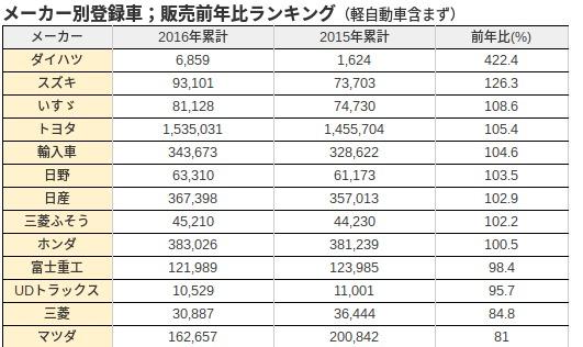 2016販売台数