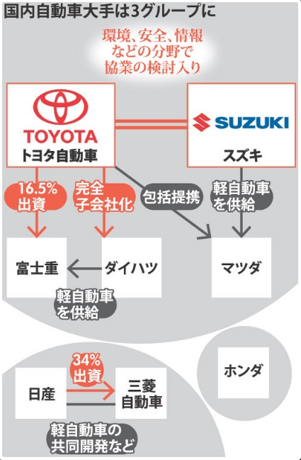 トヨタ・スズキ:覚書締結…業務提携 自動車大手3陣営に 毎日新聞