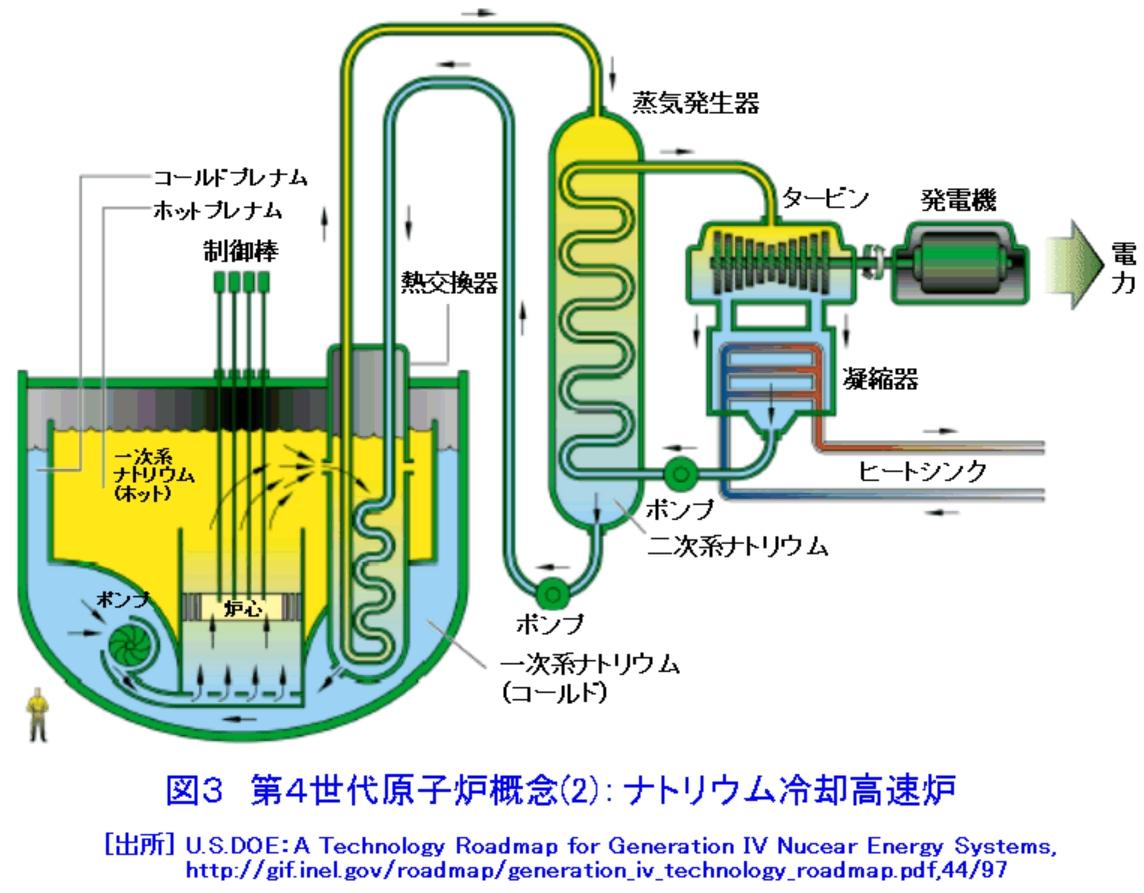 ナトリウム冷却高速炉