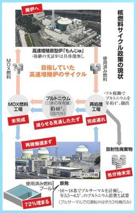 核燃料サイクル政策の現状