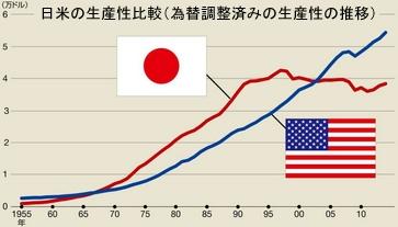 日米生産性の比較