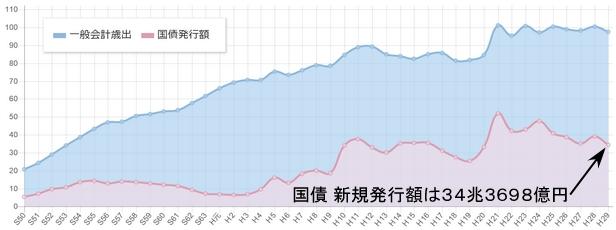 国債発行額の推移
