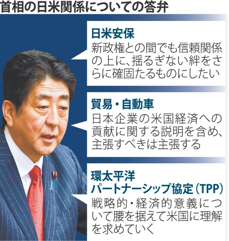 日米関係についての首相答弁