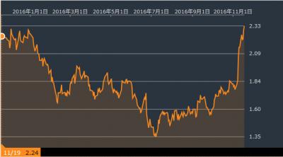 beikokusai-10y-161119.png