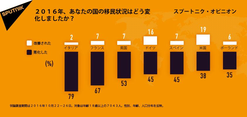 欧州市民の大半がこの1年で移民問題は悪化したと感じている