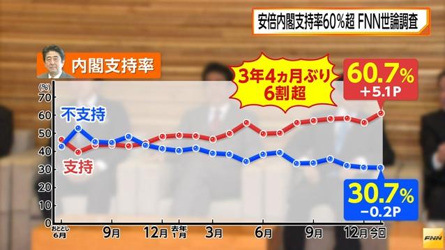 安倍内閣支持率、60.7% 3年4カ月ぶり大台 FNN世論調査 01/30
