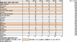 2011-2016イタリア出題分析修正2