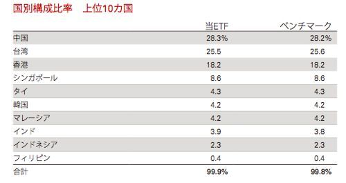 03085 バンガードアジア高配当ETF 株価