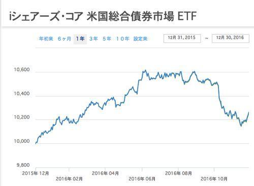 米国総合債券市場ETF 過去1年間の投資口価格推移