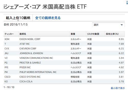iシェアーズ・コア 米国高配当株ETF 組み入れ上位10銘柄