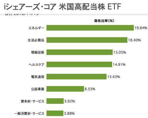 iシェアーズ・コア 米国高配当株ETF 業種別の資産構成