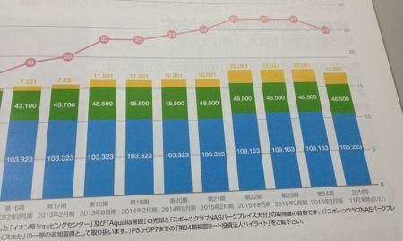 福岡リート 保有資産の売却