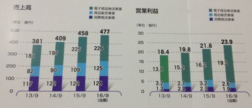 アルプス物流 IRレポートがカラフルになりました