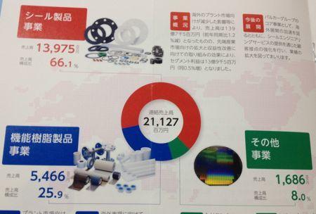 日本バルカー工業 主要製品