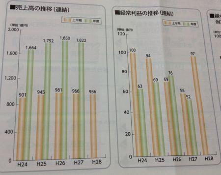 沖縄電力 最近の業績の傾向