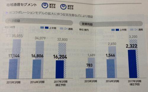 日本電信電話 稼げるようになった地域通信