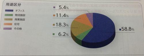 オリックス不動産投資法人 保有物件の用途別分類